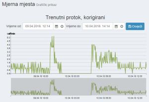 trenutni_protok