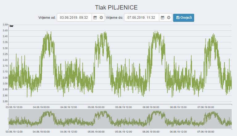 tlak_graf